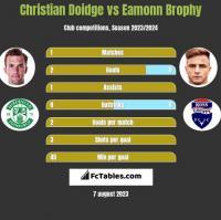 Christian Doidge vs Eamonn Brophy h2h player stats