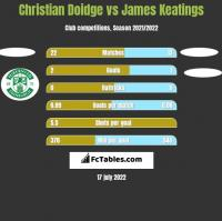 Christian Doidge vs James Keatings h2h player stats