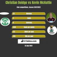 Christian Doidge vs Kevin McHattie h2h player stats