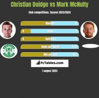 Christian Doidge vs Mark McNulty h2h player stats