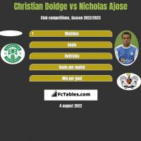 Christian Doidge vs Nicholas Ajose h2h player stats
