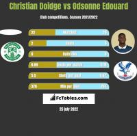 Christian Doidge vs Odsonne Edouard h2h player stats