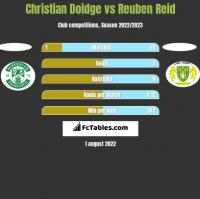 Christian Doidge vs Reuben Reid h2h player stats