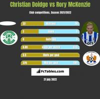 Christian Doidge vs Rory McKenzie h2h player stats