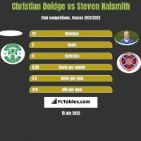 Christian Doidge vs Steven Naismith h2h player stats
