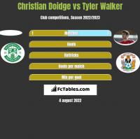 Christian Doidge vs Tyler Walker h2h player stats