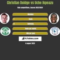 Christian Doidge vs Uche Ikpeazu h2h player stats