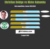 Christian Doidge vs Nicke Kabamba h2h player stats