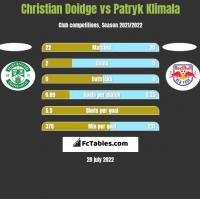 Christian Doidge vs Patryk Klimala h2h player stats