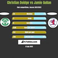 Christian Doidge vs Jamie Gullan h2h player stats