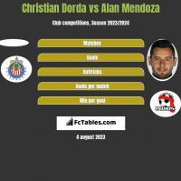 Christian Dorda vs Alan Mendoza h2h player stats