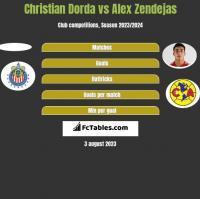 Christian Dorda vs Alex Zendejas h2h player stats