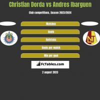 Christian Dorda vs Andres Ibarguen h2h player stats