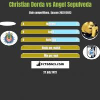 Christian Dorda vs Angel Sepulveda h2h player stats