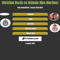 Christian Dorda vs Antonio Rios Martinez h2h player stats