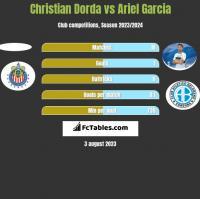 Christian Dorda vs Ariel Garcia h2h player stats