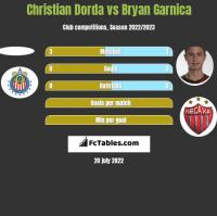 Christian Dorda vs Bryan Garnica h2h player stats