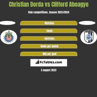 Christian Dorda vs Clifford Aboagye h2h player stats