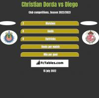 Christian Dorda vs Diego h2h player stats