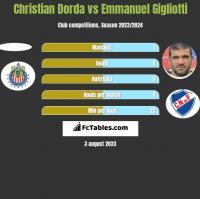 Christian Dorda vs Emmanuel Gigliotti h2h player stats