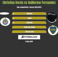 Christian Dorda vs Guillermo Fernandez h2h player stats