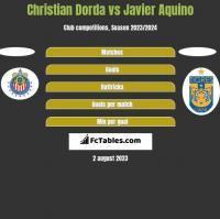Christian Dorda vs Javier Aquino h2h player stats