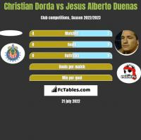 Christian Dorda vs Jesus Alberto Duenas h2h player stats