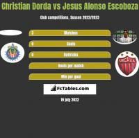 Christian Dorda vs Jesus Alonso Escoboza h2h player stats