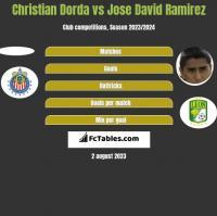 Christian Dorda vs Jose David Ramirez h2h player stats