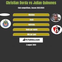 Christian Dorda vs Julian Quinones h2h player stats