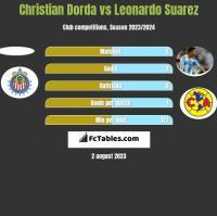 Christian Dorda vs Leonardo Suarez h2h player stats
