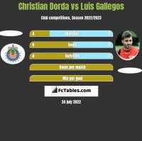 Christian Dorda vs Luis Gallegos h2h player stats