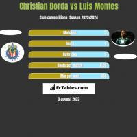 Christian Dorda vs Luis Montes h2h player stats