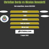 Christian Dorda vs Nicolas Benedetti h2h player stats