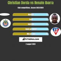 Christian Dorda vs Renato Ibarra h2h player stats