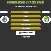 Christian Dorda vs Victor Davila h2h player stats