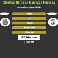 Christian Dorda vs Francisco Figueroa h2h player stats