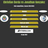 Christian Dorda vs Jonathan Gonzalez h2h player stats