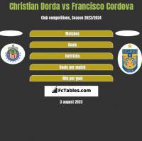 Christian Dorda vs Francisco Cordova h2h player stats