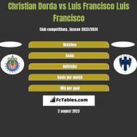 Christian Dorda vs Luis Francisco Luis Francisco h2h player stats