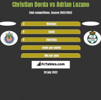 Christian Dorda vs Adrian Lozano h2h player stats