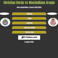 Christian Dorda vs Maximiliano Araujo h2h player stats