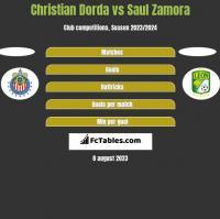 Christian Dorda vs Saul Zamora h2h player stats