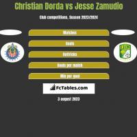 Christian Dorda vs Jesse Zamudio h2h player stats