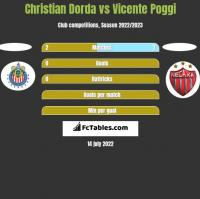 Christian Dorda vs Vicente Poggi h2h player stats