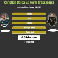 Christian Dorda vs Kevin Grosskreutz h2h player stats