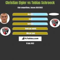 Christian Eigler vs Tobias Schroeck h2h player stats