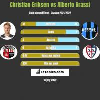 Christian Eriksen vs Alberto Grassi h2h player stats