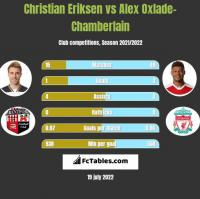 Christian Eriksen vs Alex Oxlade-Chamberlain h2h player stats