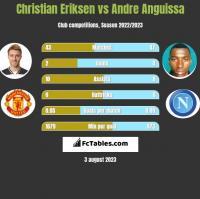 Christian Eriksen vs Andre Anguissa h2h player stats
